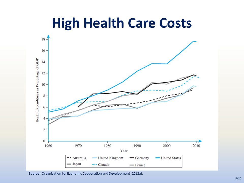 High Health Care Costs Source: Organization for Economic Cooperation and Development [2012a].